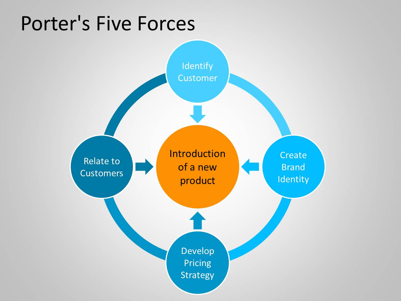porter's five forces powerpoint template.pptx powerpoint